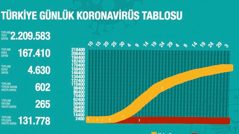 Türkiye'de koronavirüs eğrisi böyle inişe geçti