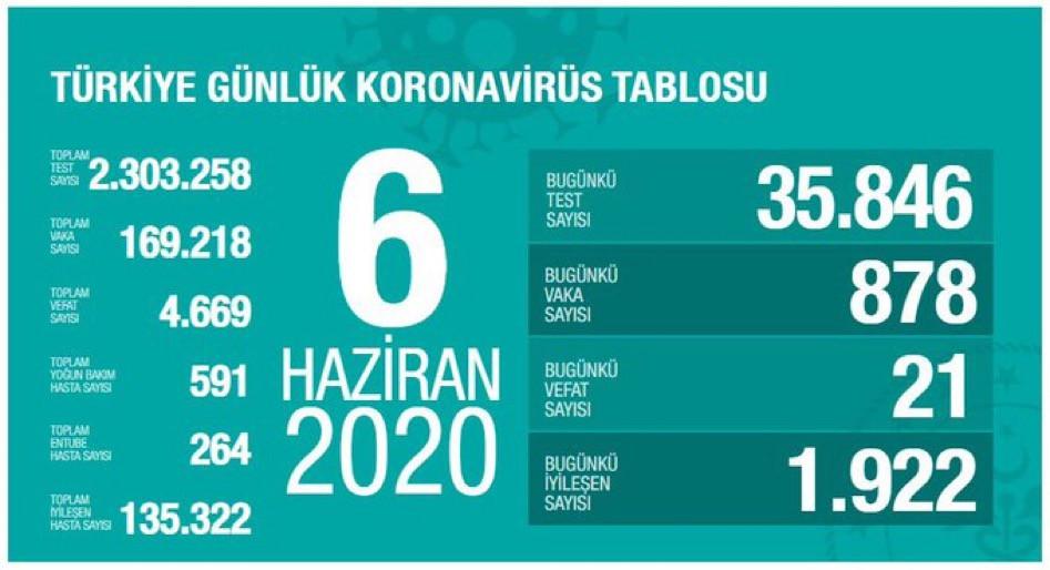 Son dakika: Türkiye'de Bugün Koronavirüsten 21 kişi öldü