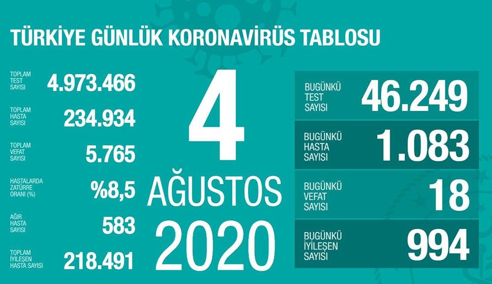 Koronavirüs vaka sayısı patladı: 1083 yeni hasta